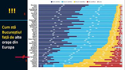 Raport al Băncii Mondiale: Regiunea București-Ilfov generează un PIB mai mare decât Bulgaria, Serbia sau Lituania